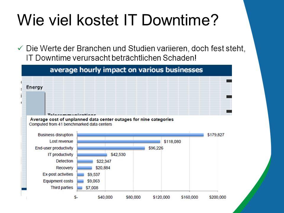 Die Werte der Branchen und Studien variieren, doch fest steht, IT Downtime verursacht beträchtlichen Schaden.