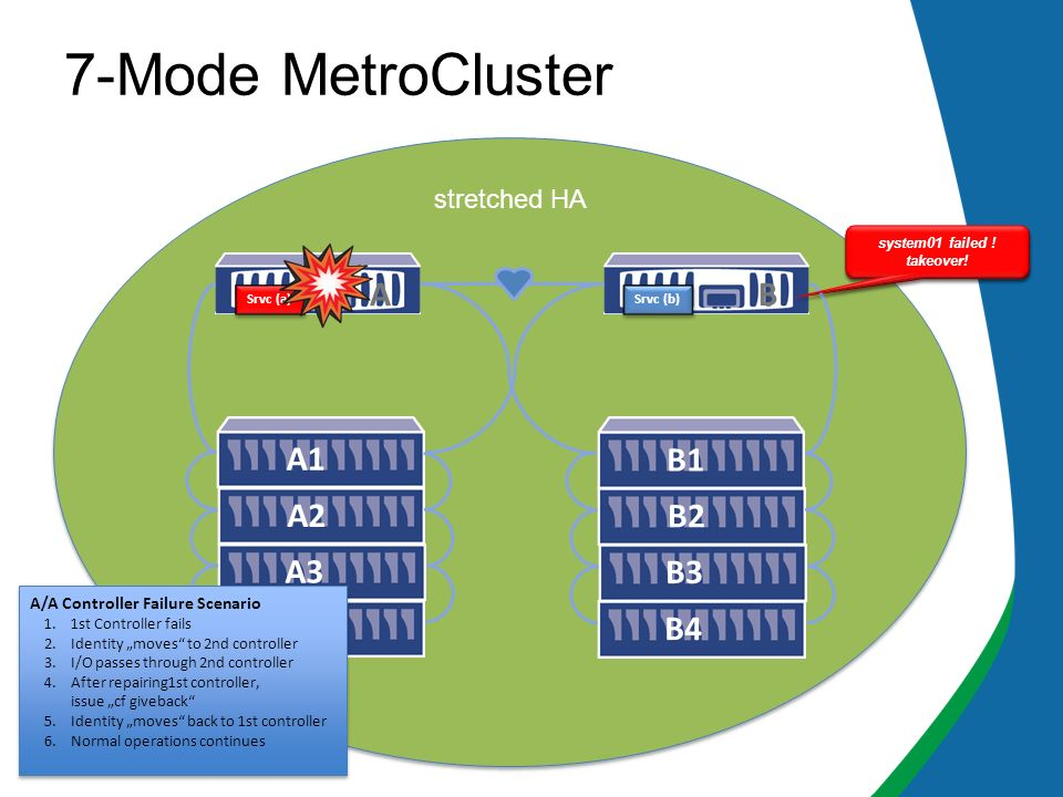 7-Mode MetroCluster B Srvc (b) cf giveback A A3 A2A1 B4B3 B2B1 Srvc (a) system01 failed ! takeover! stretched HA A/A Controller Failure Scenario 1.1st