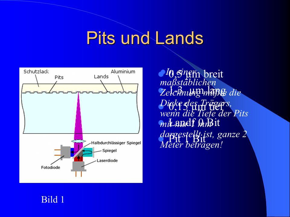 Pits und Lands 0,5 µm breit 1-3 µm lang 0,15 µm tief Landf 0 Bit Pit 1 Bit In einer maßstäblichen Zeichnung müßte die Dicke des Trägers, wenn die Tief