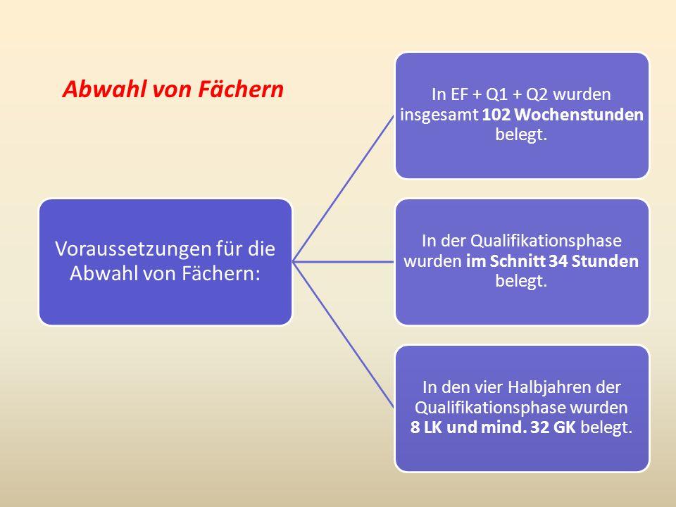 Abwahl von Fächern Voraussetzungen für die Abwahl von Fächern: In EF + Q1 + Q2 wurden insgesamt 102 Wochenstunden belegt. In der Qualifikationsphase w