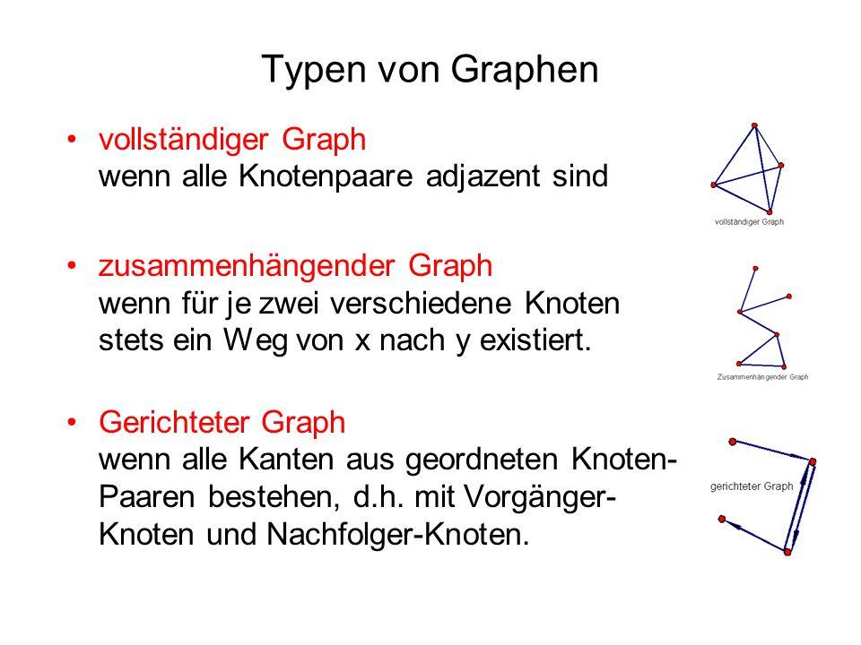 Typen von Graphen vollständiger Graph wenn alle Knotenpaare adjazent sind zusammenhängender Graph wenn für je zwei verschiedene Knoten stets ein Weg von x nach y existiert.