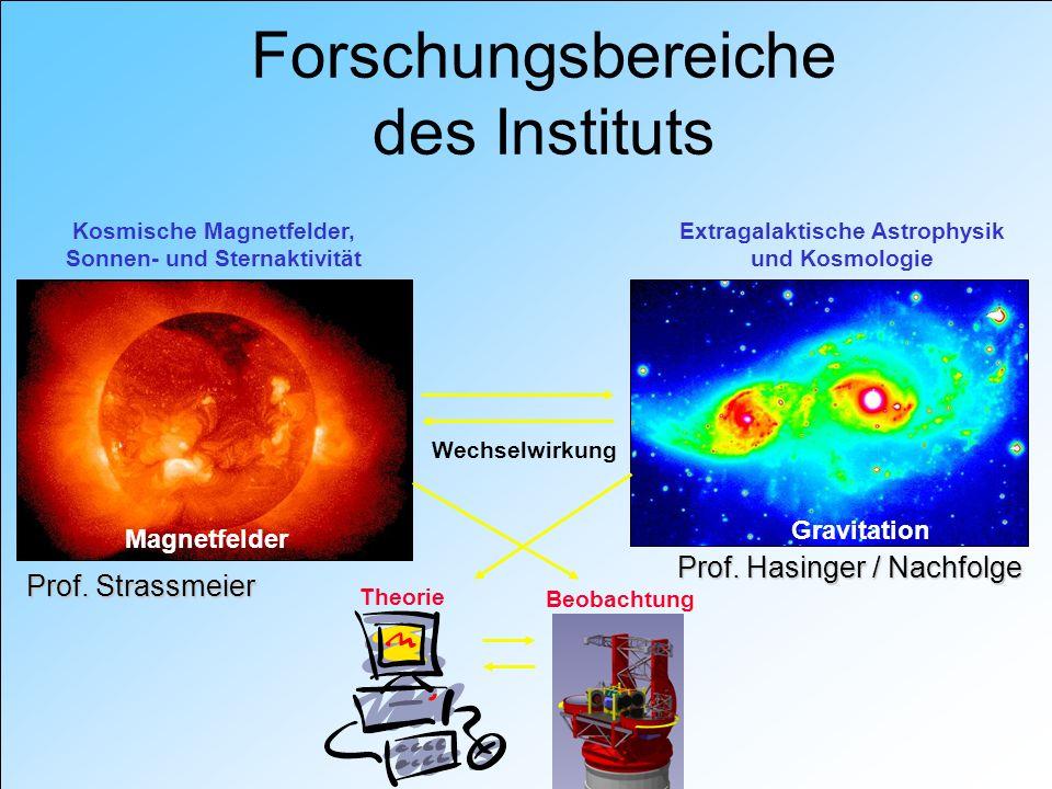 Forschungsbereiche des Instituts Kosmische Magnetfelder, Sonnen- und Sternaktivität Extragalaktische Astrophysik und Kosmologie Magnetfelder Gravitation Wechselwirkung Theorie Beobachtung Prof.
