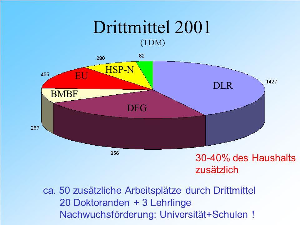 Drittmittel 2001 (TDM) DLR DFG BMBF EU HSP-N ca.