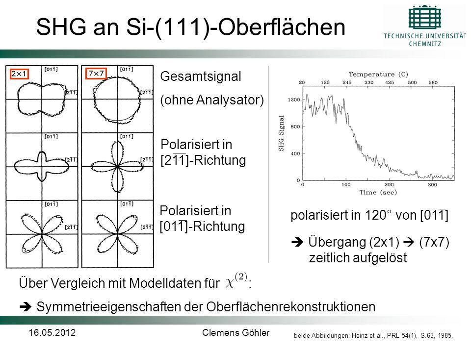 16.05.2012Clemens Göhler SHG an Si-(111)-Oberflächen Gesamtsignal (ohne Analysator) Polarisiert in [011]-Richtung Polarisiert in [211]-Richtung polari