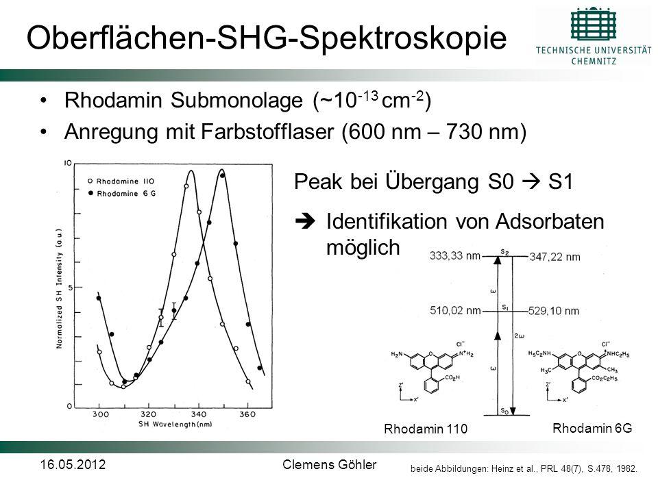 16.05.2012Clemens Göhler Oberflächen-SHG-Spektroskopie Rhodamin Submonolage (~10 -13 cm -2 ) Anregung mit Farbstofflaser (600 nm – 730 nm) Peak bei Üb