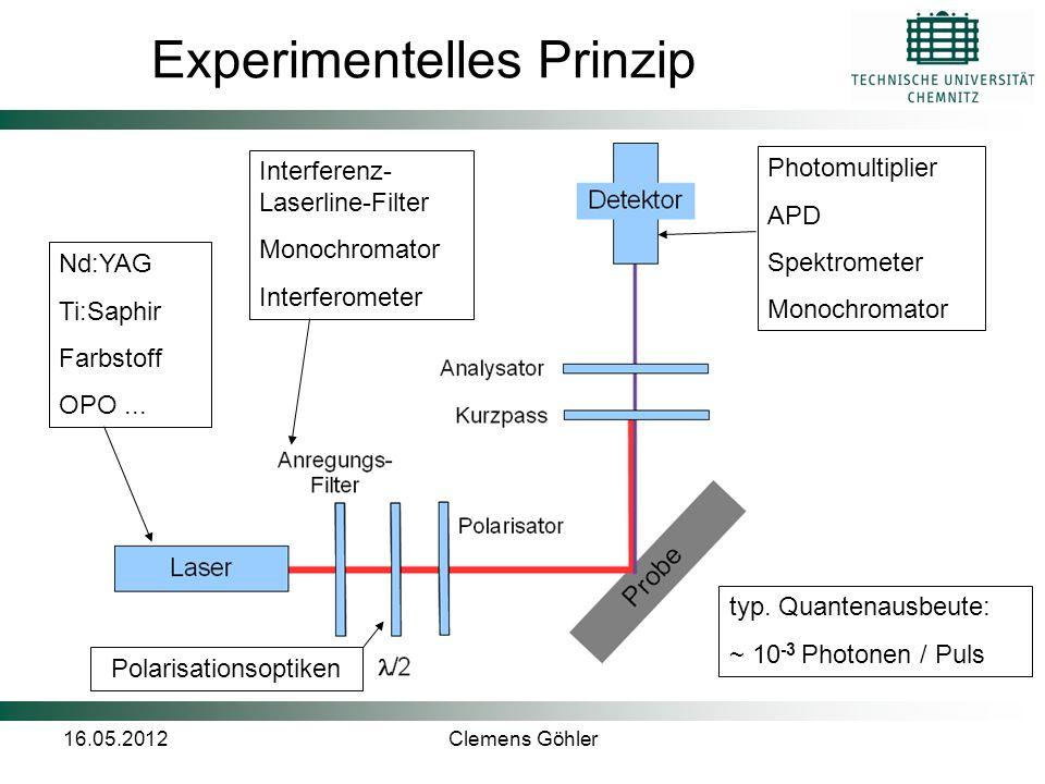 16.05.2012Clemens Göhler Experimentelles Prinzip Photomultiplier APD Spektrometer Monochromator Nd:YAG Ti:Saphir Farbstoff OPO... Interferenz- Laserli