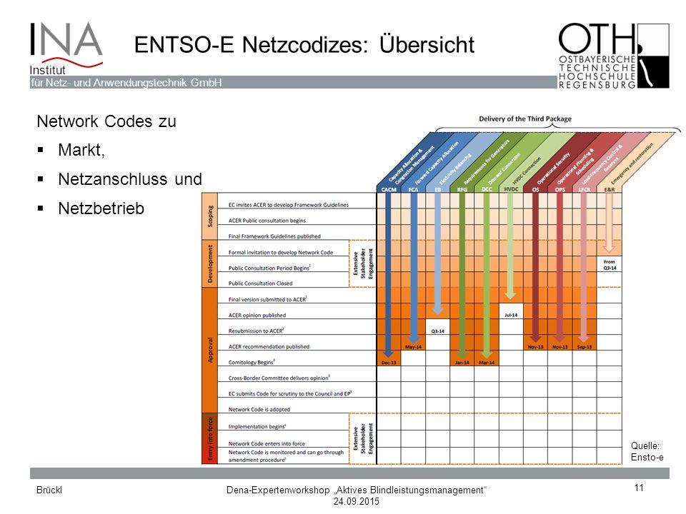 """Dena-Expertenworkshop """"Aktives Blindleistungsmanagement"""" 24.09.2015 Brückl für Netz- und Anwendungstechnik GmbH Institut ENTSO-E Netzcodizes: Übersich"""