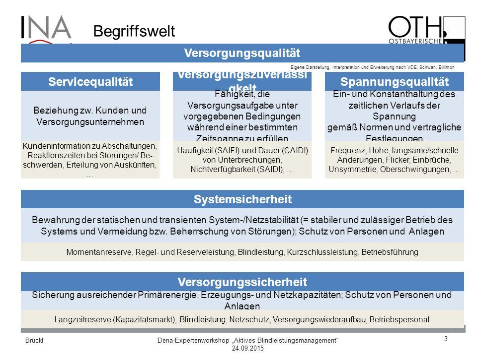 """Dena-Expertenworkshop """"Aktives Blindleistungsmanagement 24.09.2015 Brückl für Netz- und Anwendungstechnik GmbH Institut Dena-Studie Systemdienstleistungen 2030 14"""