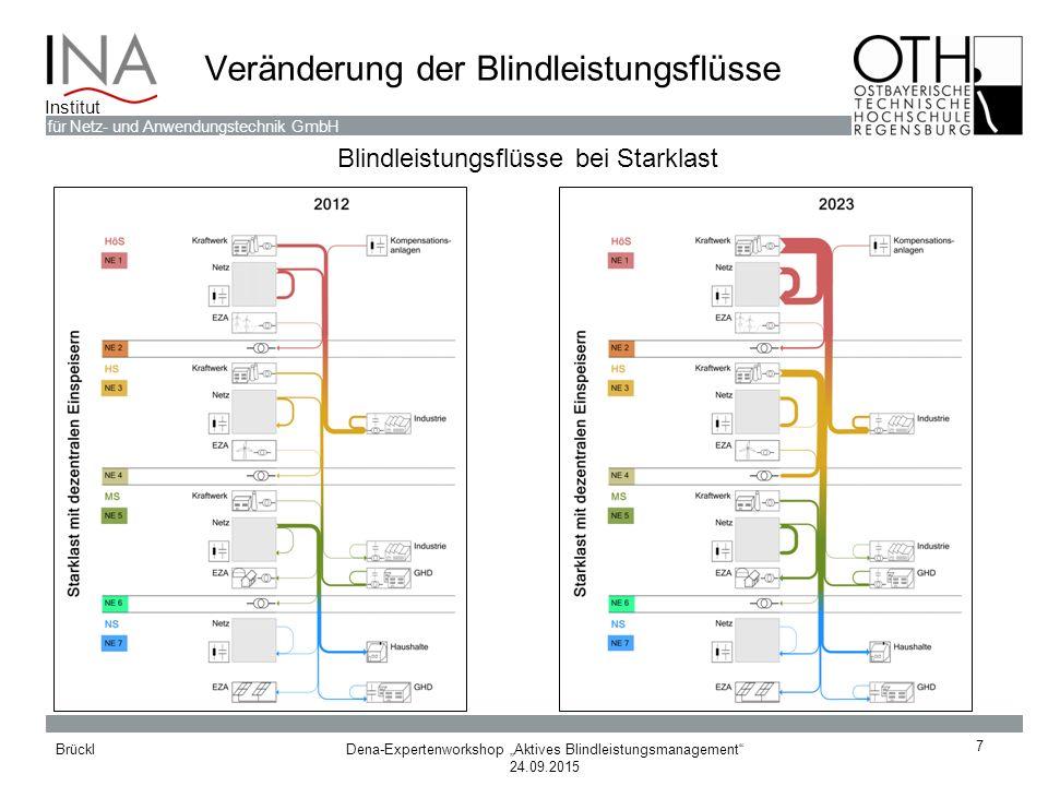 """Dena-Expertenworkshop """"Aktives Blindleistungsmanagement"""" 24.09.2015 Brückl für Netz- und Anwendungstechnik GmbH Institut Veränderung der Blindleistung"""