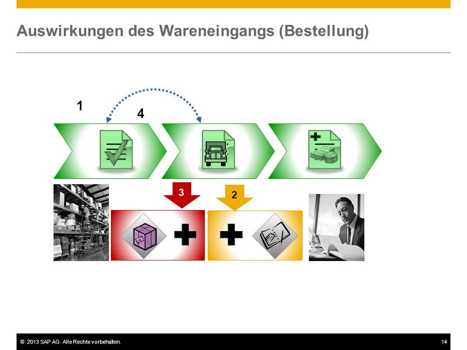 ©2013 SAP AG. Alle Rechte vorbehalten.14 Auswirkungen des Wareneingangs (Bestellung) 1 4 2 3