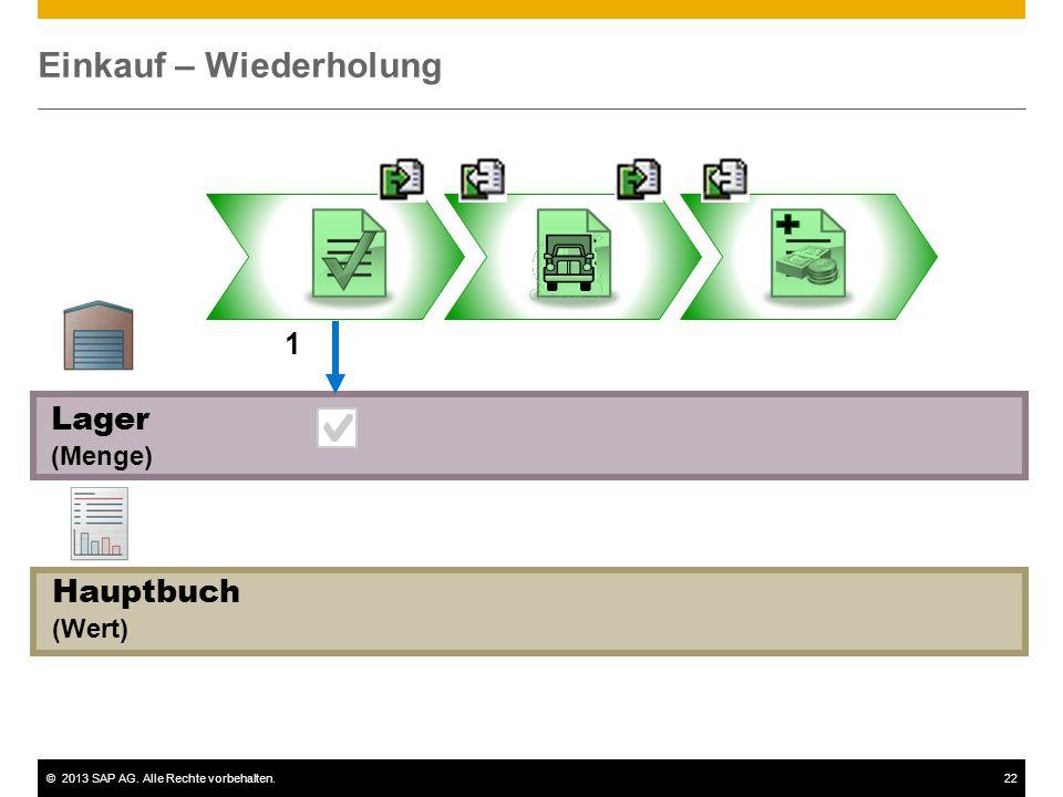 ©2013 SAP AG. Alle Rechte vorbehalten.22 Einkauf – Wiederholung Hauptbuch (Wert) Lager (Menge) 1