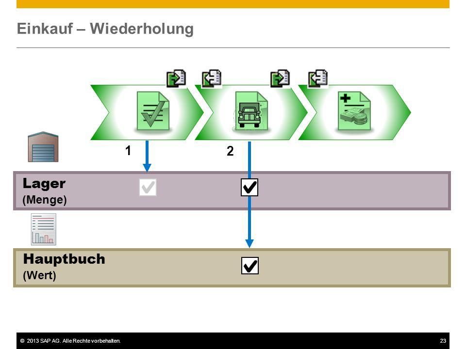 ©2013 SAP AG. Alle Rechte vorbehalten.23 Einkauf – Wiederholung Lager (Menge) 1 2 Hauptbuch (Wert)