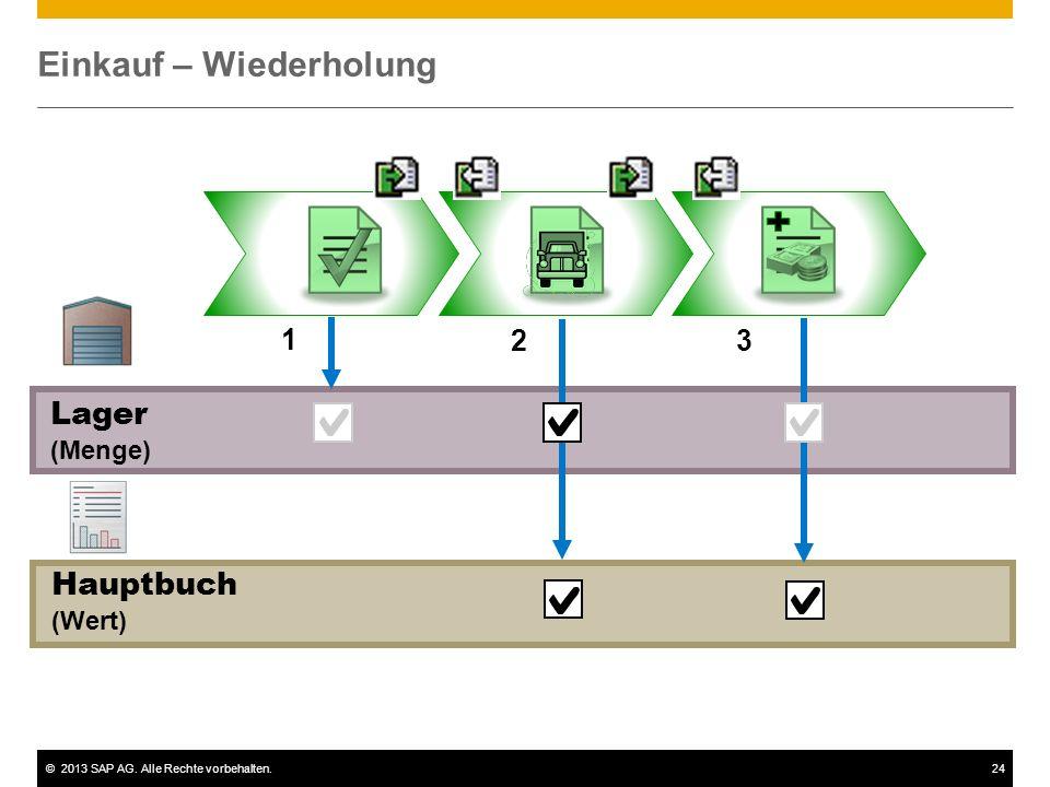 ©2013 SAP AG. Alle Rechte vorbehalten.24 Einkauf – Wiederholung Lager (Menge) 1 23 Hauptbuch (Wert)