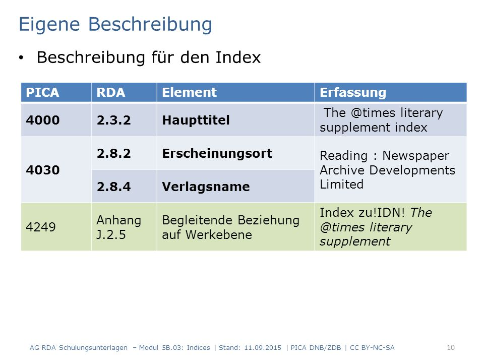 AG RDA Schulungsunterlagen – Modul 5B.03: Indices | Stand: 11.09.2015 | PICA DNB/ZDB | CC BY-NC-SA 10 Eigene Beschreibung Beschreibung für den Index PICARDAElementErfassung 40002.3.2Haupttitel The @times literary supplement index 4030 2.8.2Erscheinungsort Reading : Newspaper Archive Developments Limited 2.8.4Verlagsname 4249 Anhang J.2.5 Begleitende Beziehung auf Werkebene Index zu!IDN.