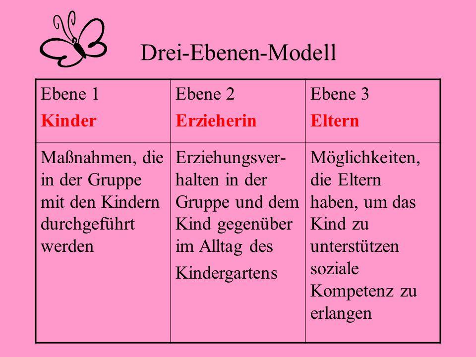 Drei-Ebenen-Modell Ebene 1 Kinder Ebene 2 Erzieherin Ebene 3 Eltern Maßnahmen, die in der Gruppe mit den Kindern durchgeführt werden Erziehungsver- ha