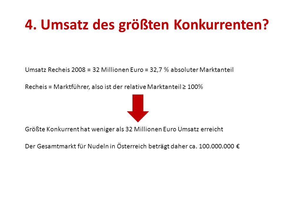 4. Umsatz des größten Konkurrenten? Umsatz Recheis 2008 = 32 Millionen Euro = 32,7 % absoluter Marktanteil Recheis = Marktführer, also ist der relativ