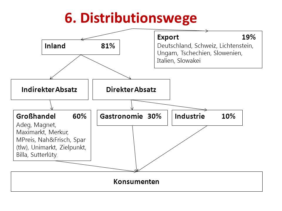 6. Distributionswege Indirekter Absatz Großhandel60% Adeg, Magnet, Maximarkt, Merkur, MPreis, Nah&Frisch, Spar (tlw), Unimarkt, Zielpunkt, Billa, Sutt