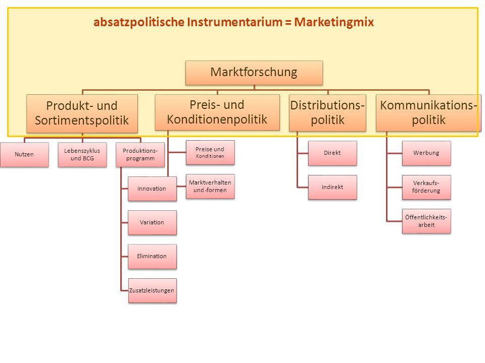 absatzpolitische Instrumentarium = Marketingmix Marktforschung Produkt- und Sortimentspolitik Nutzen Lebenszyklus und BCG Produktions- programm Innova