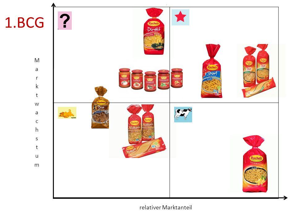 2. Aussagen und Strategien zu den verschiedenen Nudelsorten