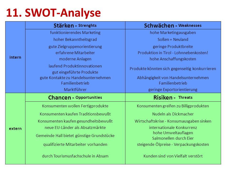 11. SWOT-Analyse intern Stärken - Strenghts Schwächen - Weaknesses funktionierendes Marketinghohe Marketingausgaben hoher BekanntheitsgradSoßen = Neul