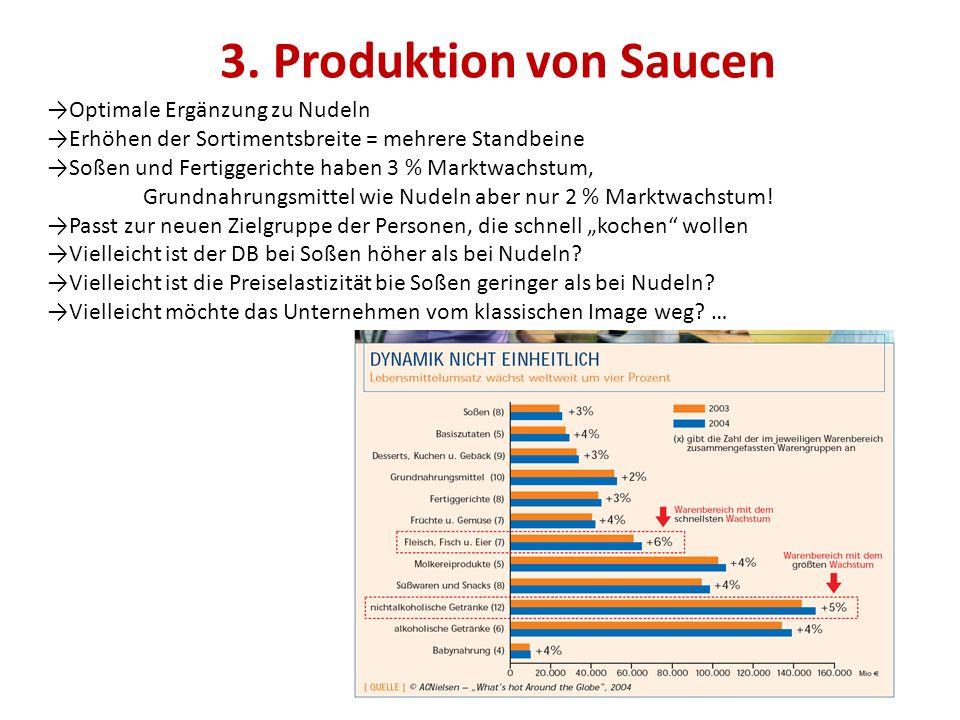 3. Produktion von Saucen →Optimale Ergänzung zu Nudeln →Erhöhen der Sortimentsbreite = mehrere Standbeine →Soßen und Fertiggerichte haben 3 % Marktwac