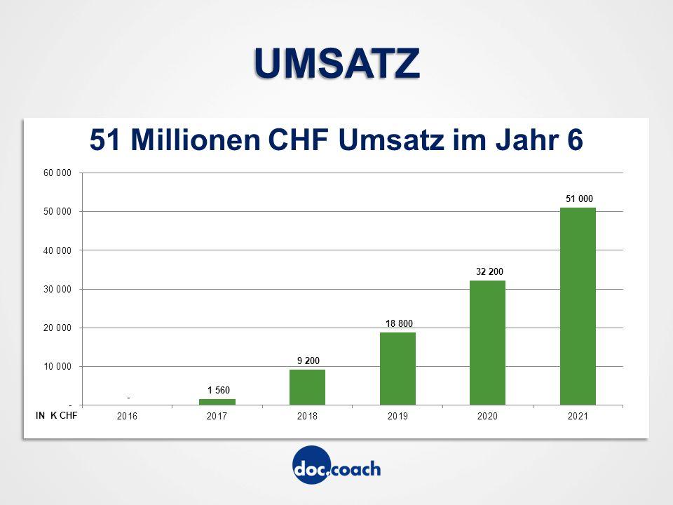 51 Millionen CHF Umsatz im Jahr 6 UMSATZ IN K CHF