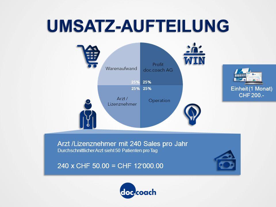 UMSATZ-AUFTEILUNG Arzt /Lizenznehmer mit 240 Sales pro Jahr Durchschnittlicher Arzt sieht 50 Patienten pro Tag 240 x CHF 50.00 = CHF 12'000.00 Einheit (1 Monat) CHF 200.-