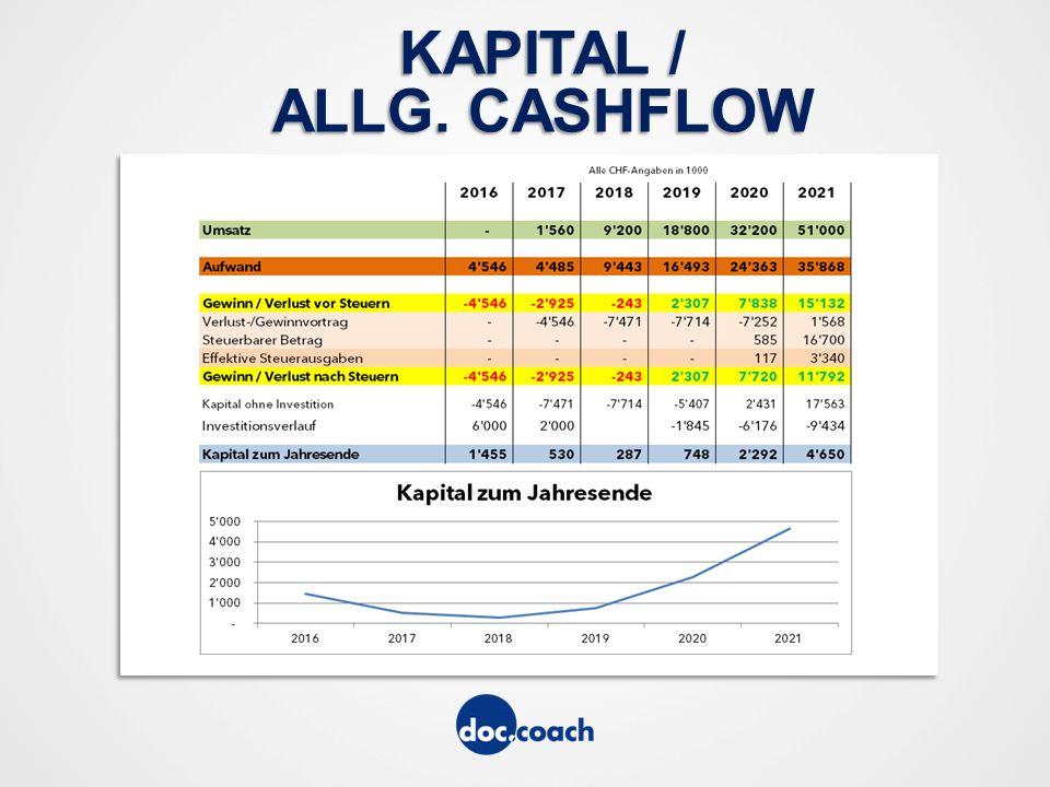 KAPITAL / ALLG. CASHFLOW
