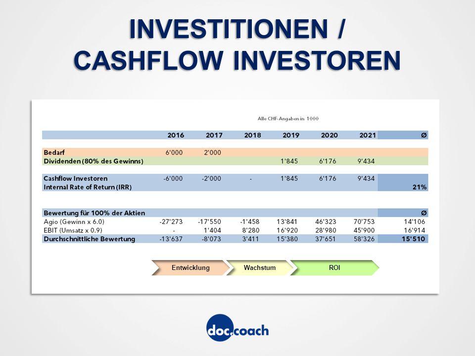 INVESTITIONEN / CASHFLOW INVESTOREN EntwicklungWachstumROI