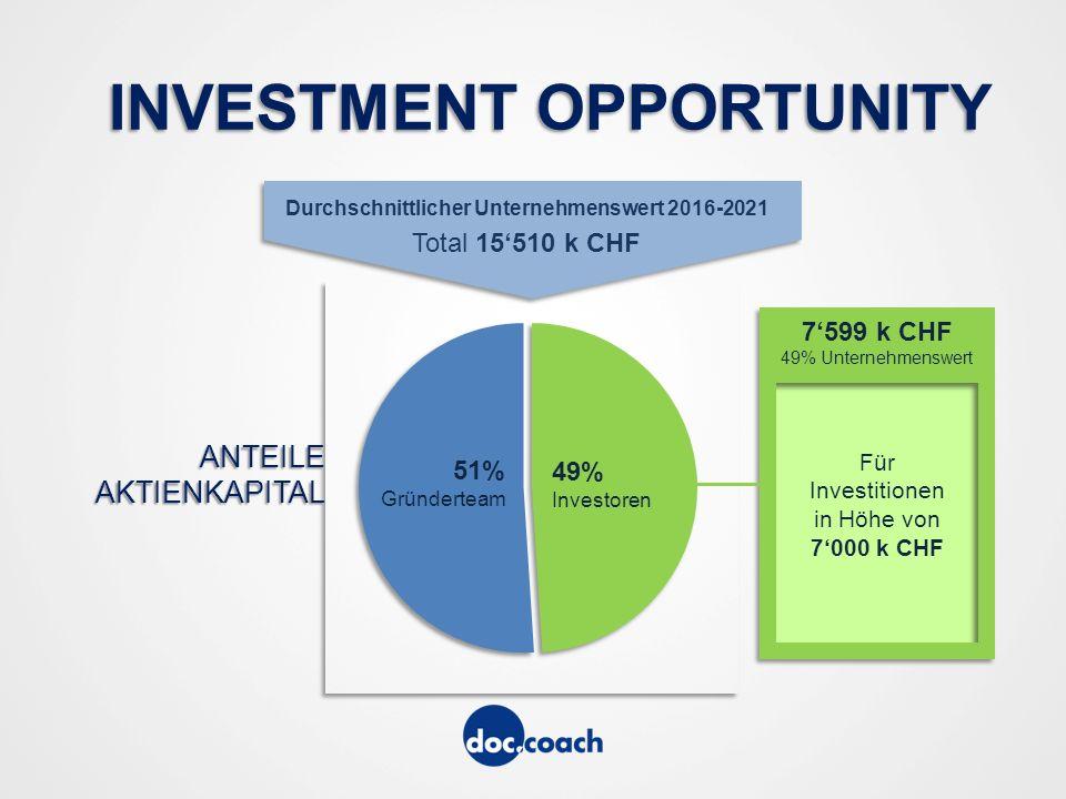 INVESTMENT OPPORTUNITY Durchschnittlicher Unternehmenswert 2016-2021 Total 15'510 k CHF 51% Gründerteam 49% Investoren 7'599 k CHF 49% Unternehmenswert Für Investitionen in Höhe von 7'000 k CHF ANTEILEAKTIENKAPITAL