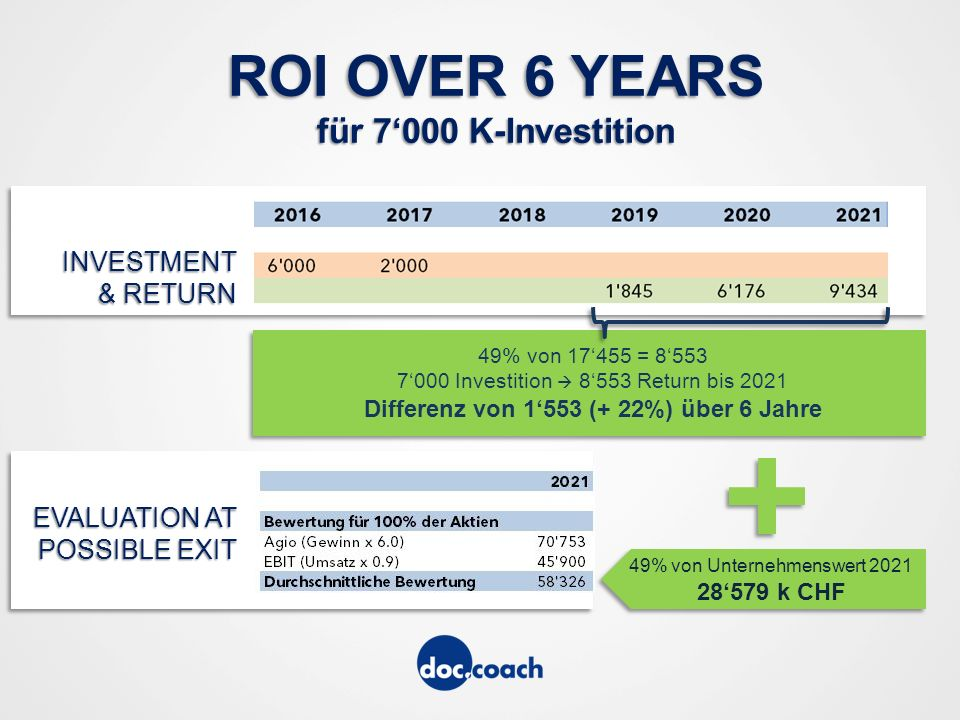 ROI OVER 6 YEARS für 7'000 K-Investition INVESTMENT & RETURN EVALUATION AT POSSIBLE EXIT 49% von Unternehmenswert 2021 28'579 k CHF 49% von 17'455 = 8'553 7'000 Investition  8'553 Return bis 2021 Differenz von 1'553 (+ 22%) über 6 Jahre