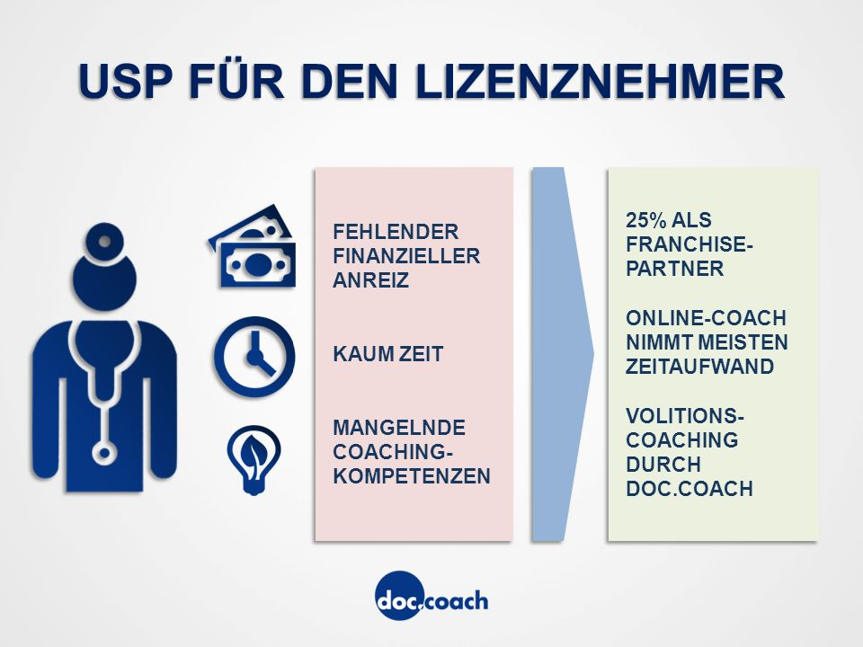 THE TIME IS NOW 1.Invest Runde Q4 2015 2. Invest Runde Q2 2016 3.