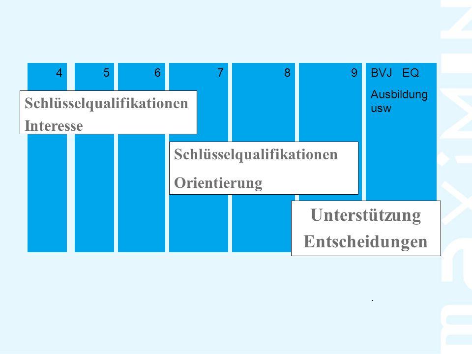 BVJ EQ Ausbildung usw 987654 Schlüsselqualifikationen Interesse Unterstützung Entscheidungen. Schlüsselqualifikationen Orientierung