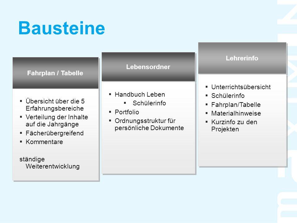 Bausteine Fahrplan / Tabelle Lebensordner Lehrerinfo  Übersicht über die 5 Erfahrungsbereiche  Verteilung der Inhalte auf die Jahrgänge  Fächerüber