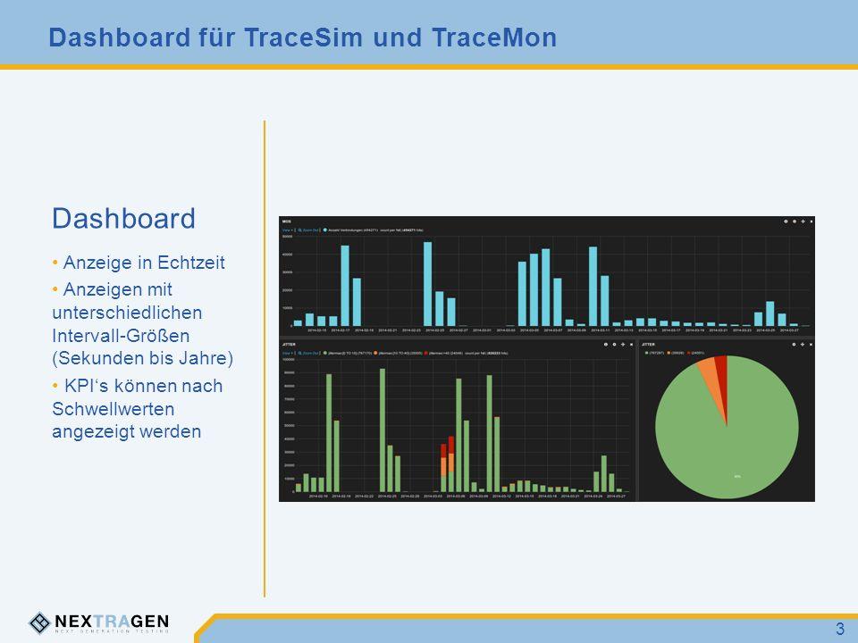 Dashboard Anzeige in Echtzeit Anzeigen mit unterschiedlichen Intervall-Größen (Sekunden bis Jahre) KPI's können nach Schwellwerten angezeigt werden 3 Dashboard für TraceSim und TraceMon
