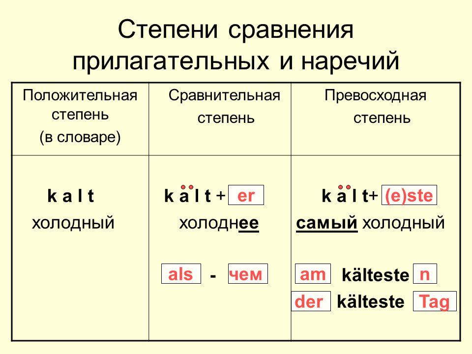 Степени сравнения прилагательных и наречий Положительная степень (в словаре) Сравнительная степень Превосходная степень k a l t холодный k a l t + холоднее - k a l t+ самый холодный kälteste er am (e)ste derTag alsчемn
