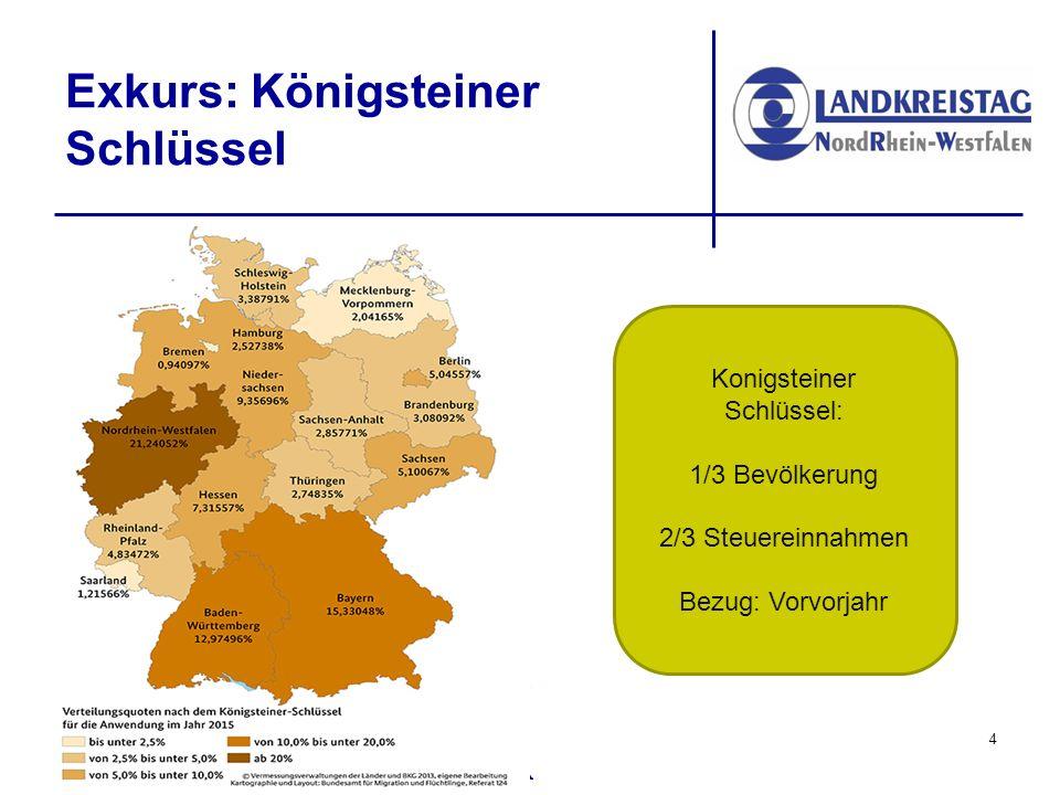www.lkt-nrw.de Exkurs: Königsteiner Schlüssel Konigsteiner Schlüssel: 1/3 Bevölkerung 2/3 Steuereinnahmen Bezug: Vorvorjahr 4
