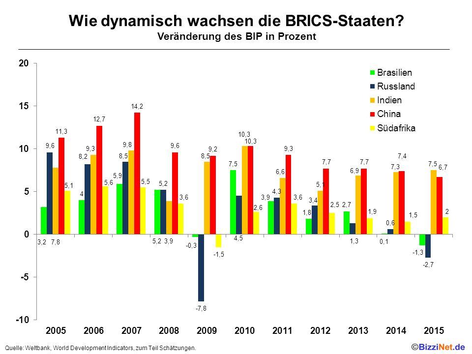 Wie dynamisch wachsen die BRICS-Staaten.