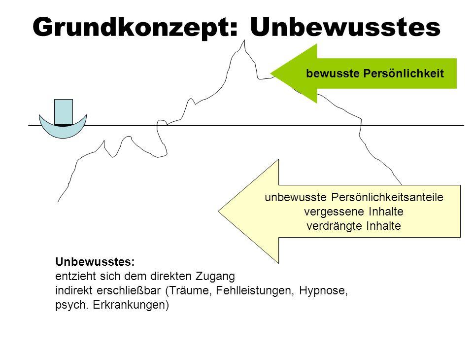 Grundkonzept: Unbewusstes bewusste Persönlichkeit unbewusste Persönlichkeitsanteile vergessene Inhalte verdrängte Inhalte Unbewusstes: entzieht sich d