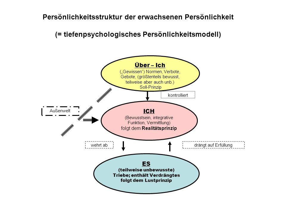 """Über – Ich (""""Gewissen"""") Normen, Verbote, Gebote, (größtenteils bewusst, teilweise aber auch unb.) Soll-Prinzip ES (teilweise unbewusste) Triebe; enthä"""