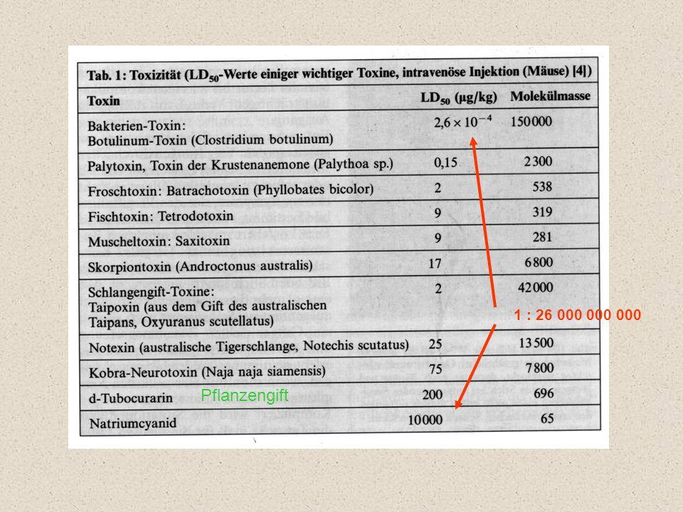 1 : 26 000 000 000 Pflanzengift