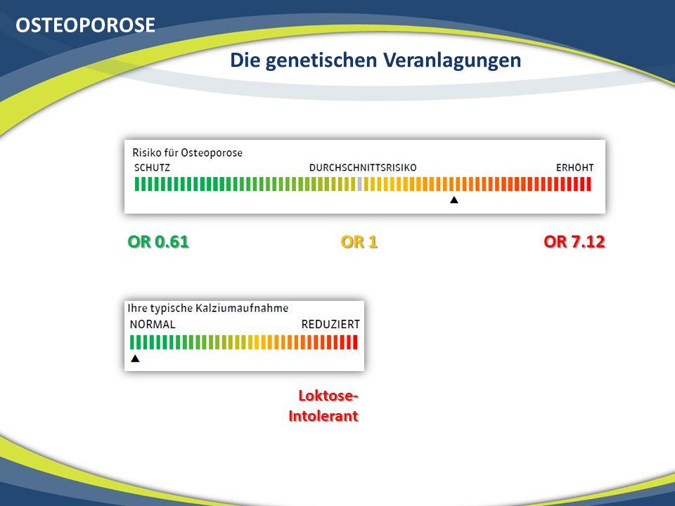 OSTEOPOROSE Die genetischen Veranlagungen OR 0.61 OR 1 OR 7.12 Loktose- Intolerant