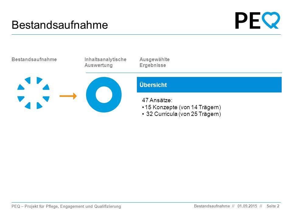 PEQ – Projekt für Pflege, Engagement und Qualifizierung // Bestandsaufnahme 01.09.2015BestandsaufnahmeSeite 2 BestandsaufnahmeInhaltsanalytische Auswertung Ausgewählte Ergebnisse Übersicht 47 Ansätze: 15 Konzepte (von 14 Trägern) 32 Curricula (von 25 Trägern)