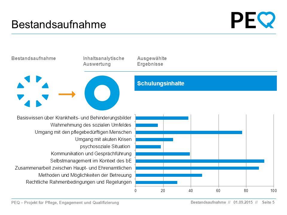 PEQ – Projekt für Pflege, Engagement und Qualifizierung // Bestandsaufnahme Seite 5 BestandsaufnahmeInhaltsanalytische Auswertung Ausgewählte Ergebnisse Schulungsinhalte 01.09.2015Bestandsaufnahme