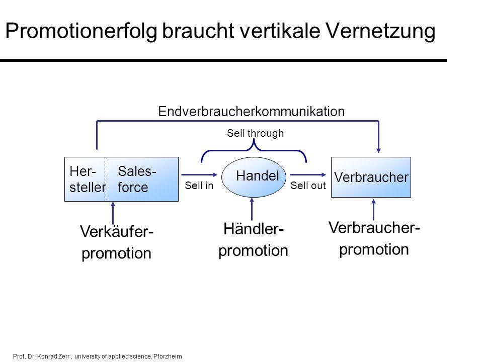 Prof. Dr. Konrad Zerr, university of applied science, Pforzheim Verkäufer- promotion Händler- promotion Verbraucher- promotion Her- Sales- steller for