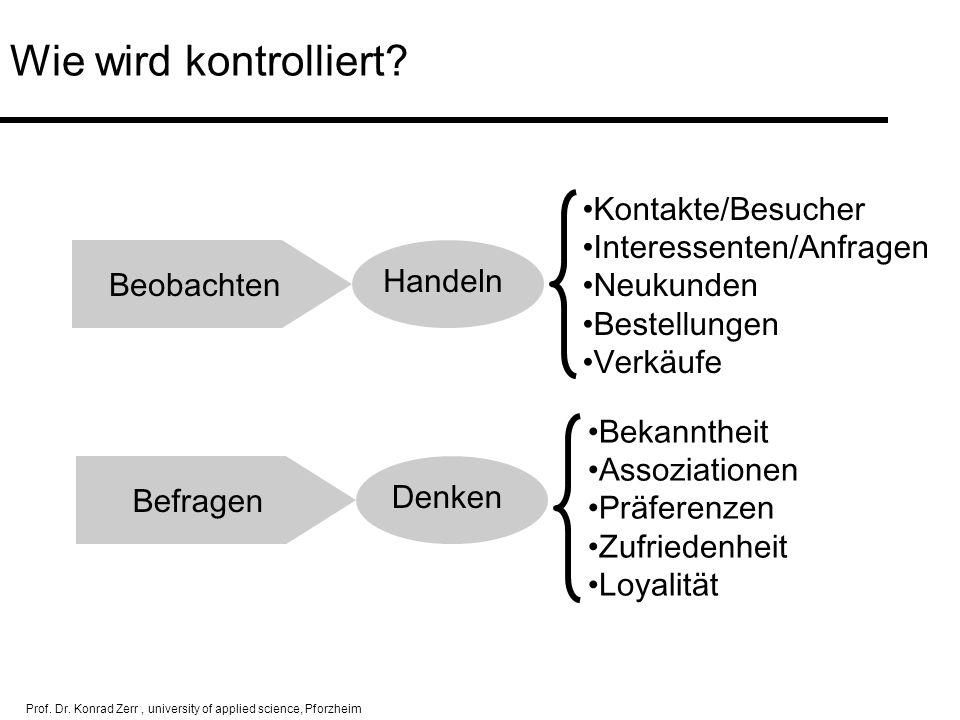 Prof. Dr. Konrad Zerr, university of applied science, Pforzheim Wie wird kontrolliert? Beobachten Befragen Kontakte/Besucher Interessenten/Anfragen Ne