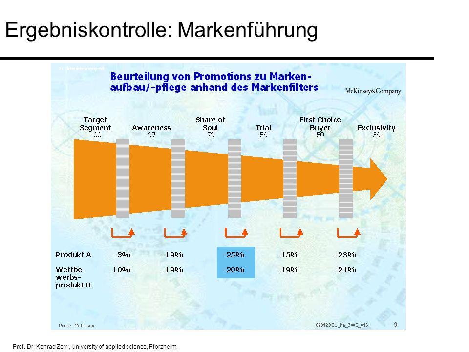 Prof. Dr. Konrad Zerr, university of applied science, Pforzheim Ergebniskontrolle: Markenführung Ergebnissteigerung Markenführung Handelszufriedenheit
