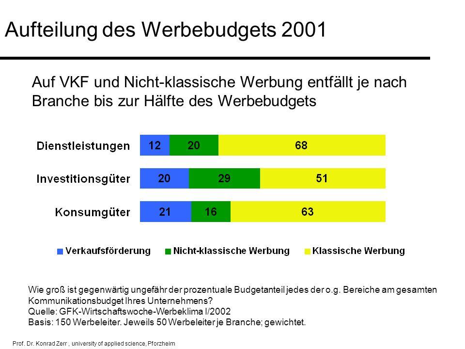 Prof. Dr. Konrad Zerr, university of applied science, Pforzheim Aufteilung des Werbebudgets 2001 Wie groß ist gegenwärtig ungefähr der prozentuale Bud