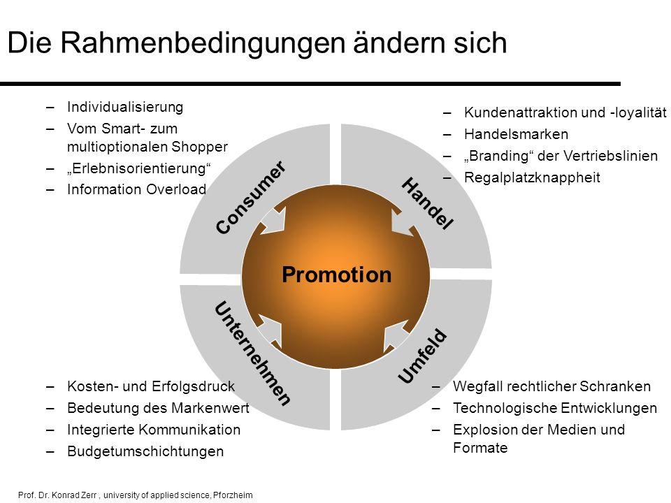 Prof. Dr. Konrad Zerr, university of applied science, Pforzheim Die Rahmenbedingungen ändern sich Unternehmen Consumer Promotion Umfeld Handel –Indivi