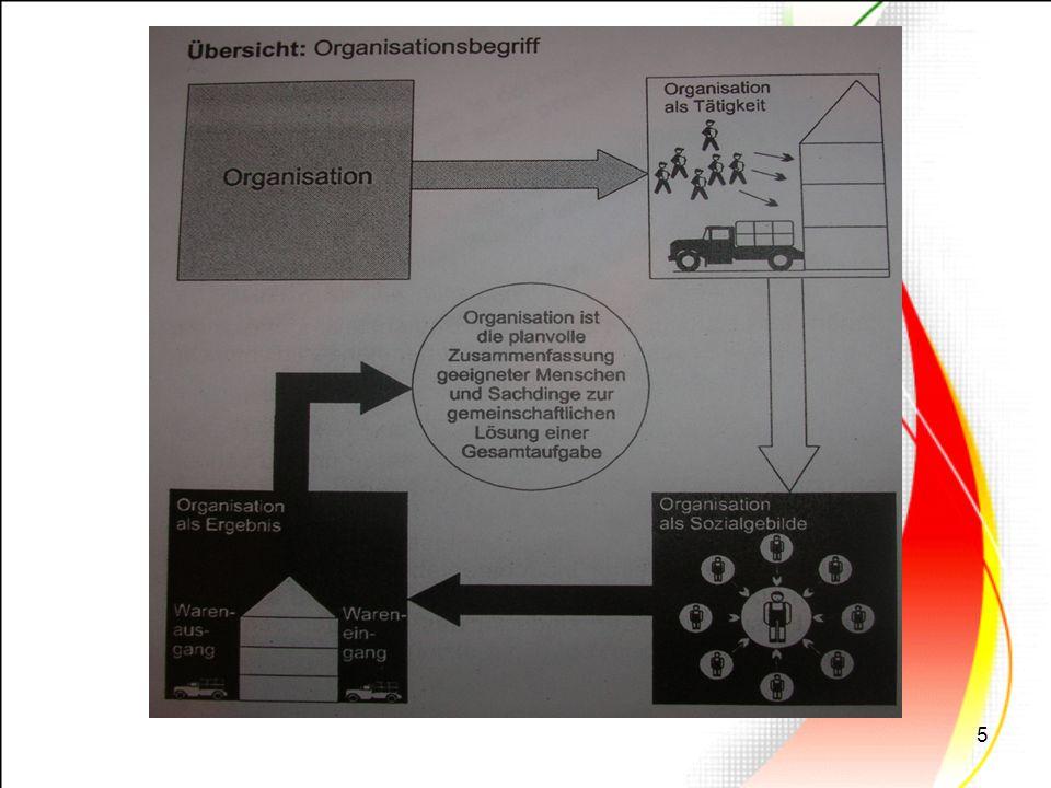 6 Es gibt Organisation als: Tätigkeit: Jede Form der gestaltenden, ordnenden und strukturierenden Tätigkeit wird Organisation genannt.